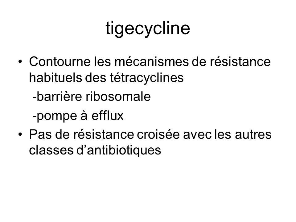 tigecycline Contourne les mécanismes de résistance habituels des tétracyclines -barrière ribosomale -pompe à efflux Pas de résistance croisée avec les