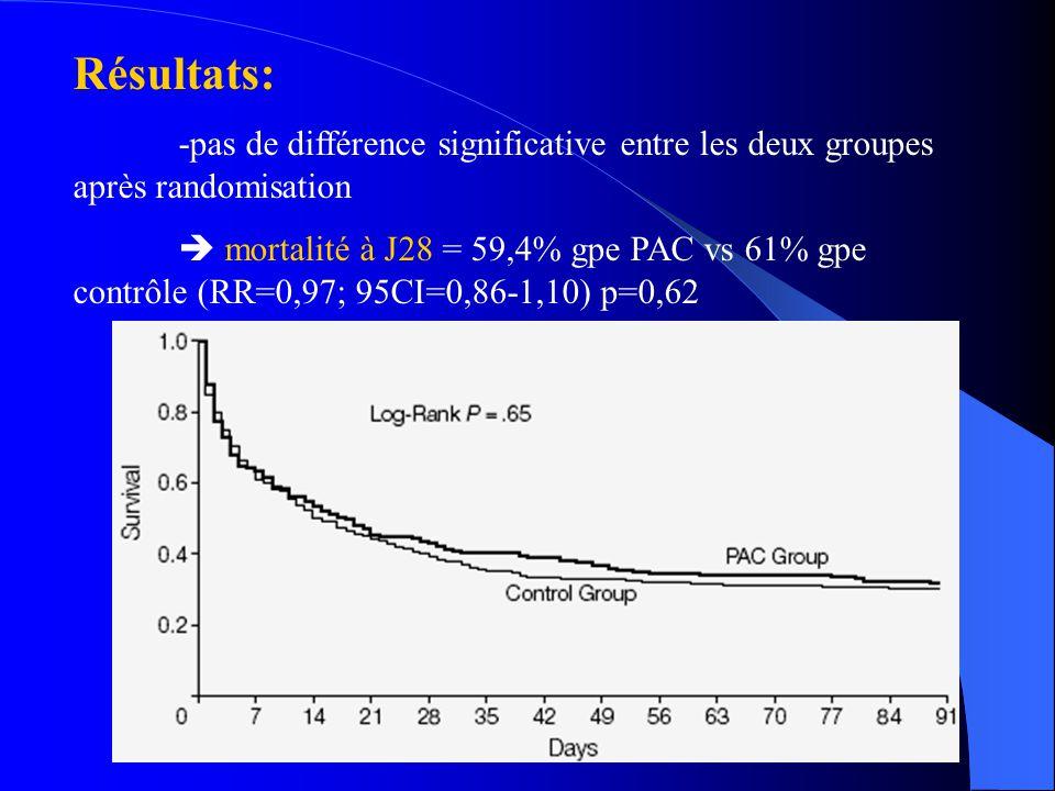 Résultats: -pas de différence significative entre les deux groupes après randomisation mortalité à J28 = 59,4% gpe PAC vs 61% gpe contrôle (RR=0,97; 9