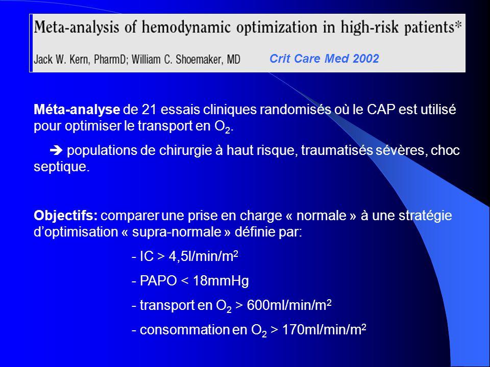 Crit Care Med 2002 Méta-analyse de 21 essais cliniques randomisés où le CAP est utilisé pour optimiser le transport en O 2. populations de chirurgie à