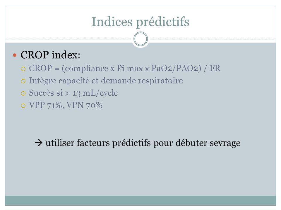 Indices prédictifs CROP index: CROP = (compliance x Pi max x PaO2/PAO2) / FR Intègre capacité et demande respiratoire Succès si > 13 mL/cycle VPP 71%,