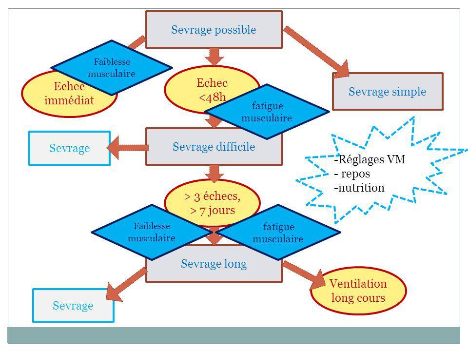Sevrage possible Sevrage simple Sevrage difficile Sevrage long Echec immédiat Ventilation long cours > 3 échecs, > 7 jours Echec <48h Sevrage Faibless