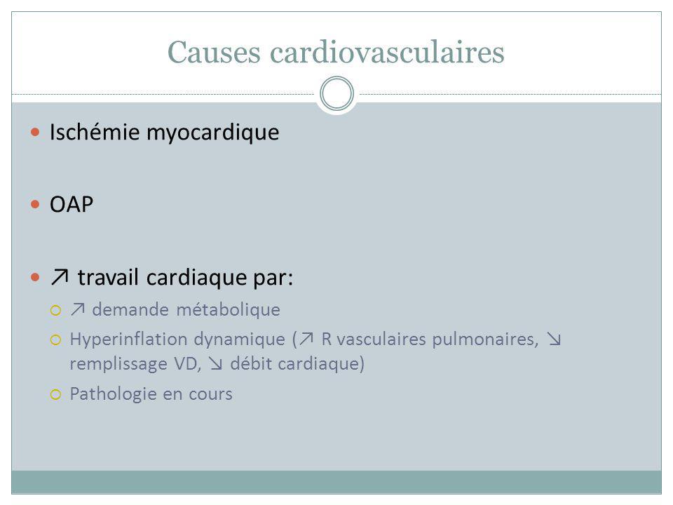 Causes cardiovasculaires Ischémie myocardique OAP travail cardiaque par: demande métabolique Hyperinflation dynamique ( R vasculaires pulmonaires, rem