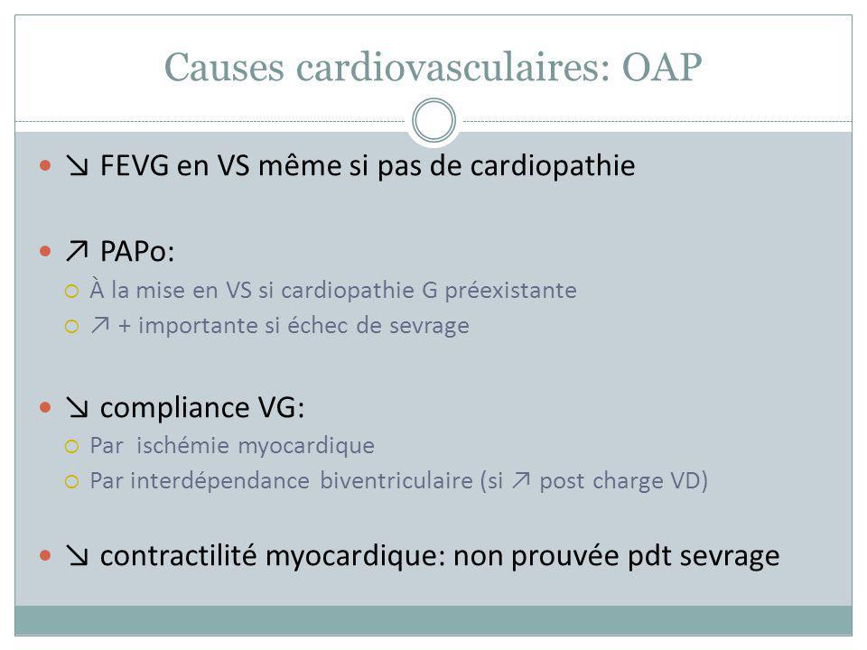 Causes cardiovasculaires: OAP FEVG en VS même si pas de cardiopathie PAPo: À la mise en VS si cardiopathie G préexistante + importante si échec de sev
