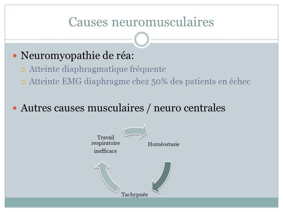 Causes neuromusculaires Neuromyopathie de réa: Atteinte diaphragmatique fréquente Atteinte EMG diaphragme chez 50% des patients en échec Autres causes