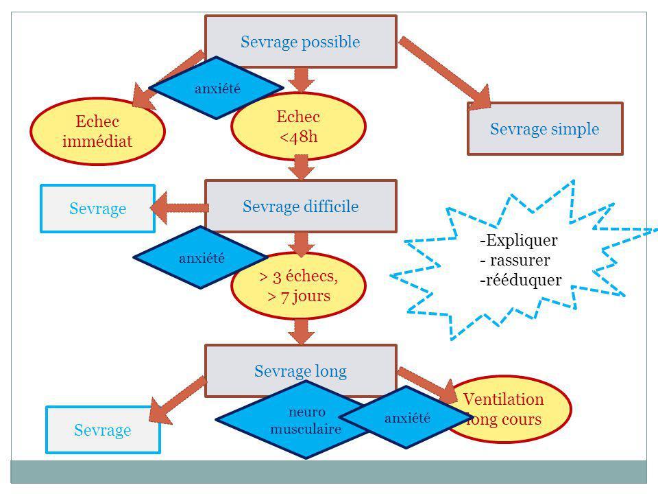 Sevrage possible Sevrage simple Sevrage difficile Sevrage long Echec immédiat Ventilation long cours > 3 échecs, > 7 jours Echec <48h Sevrage neuro mu