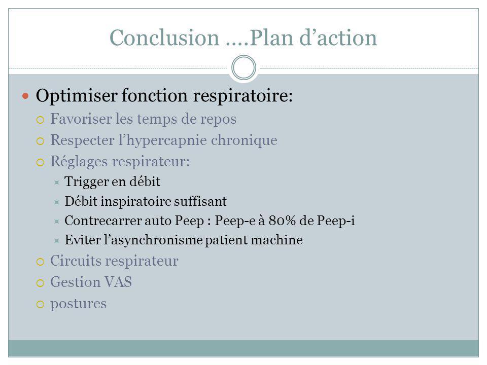 Conclusion ….Plan daction Optimiser fonction respiratoire: Favoriser les temps de repos Respecter lhypercapnie chronique Réglages respirateur: Trigger
