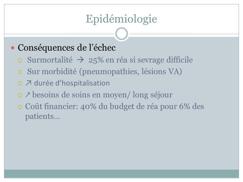 Epidémiologie Conséquences de léchec Surmortalité 25% en réa si sevrage difficile Sur morbidité (pneumopathies, lésions VA) durée dhospitalisation bes