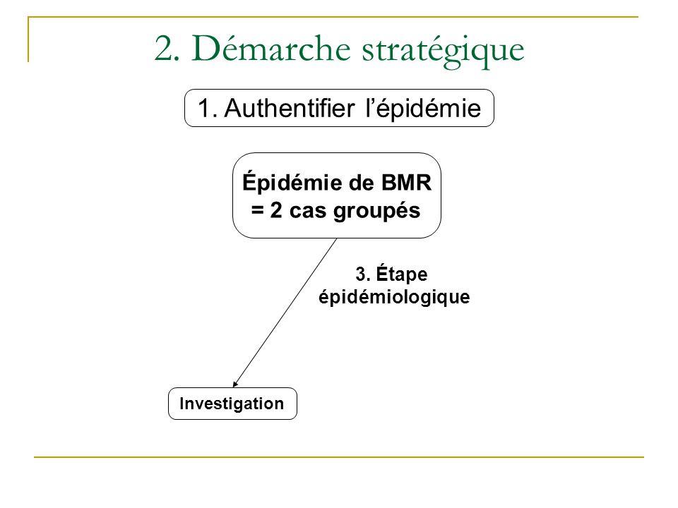 2.Démarche stratégique Épidémie de BMR = 2 cas groupés Investigation 3.