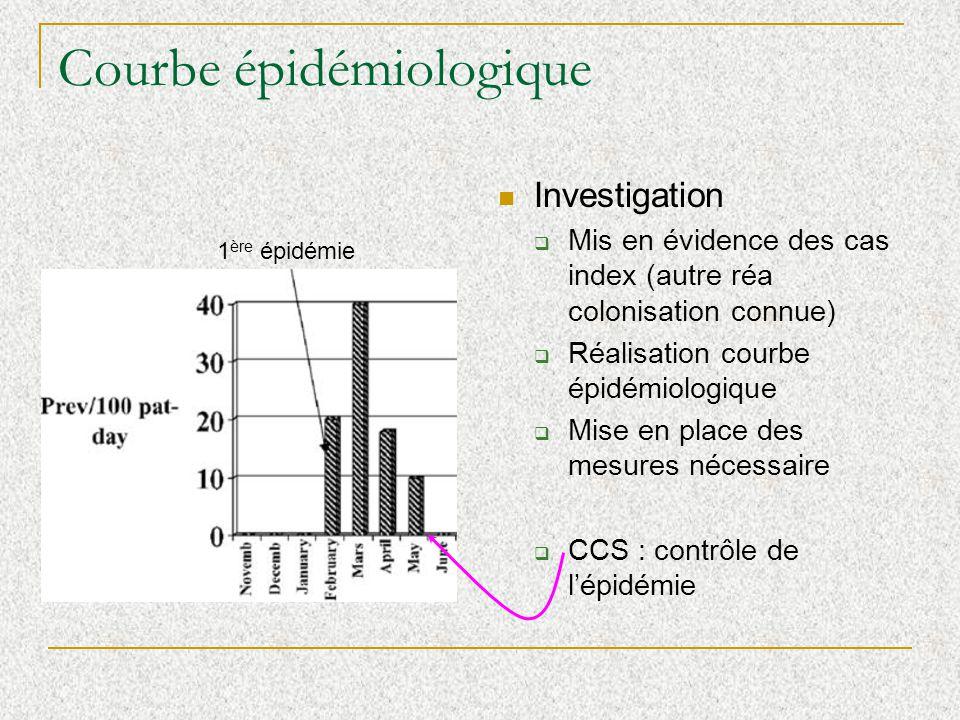 Courbe épidémiologique Investigation Mis en évidence des cas index (autre réa colonisation connue) Réalisation courbe épidémiologique Mise en place des mesures nécessaire CCS : contrôle de lépidémie 1 ère épidémie