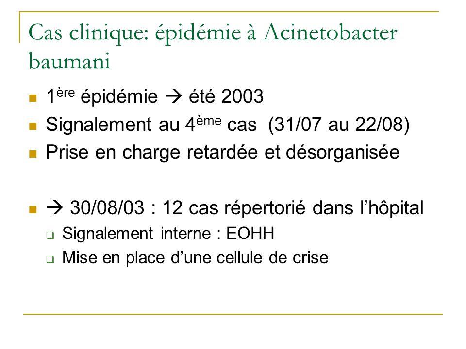 Cas clinique: épidémie à Acinetobacter baumani 1 ère épidémie été 2003 Signalement au 4 ème cas (31/07 au 22/08) Prise en charge retardée et désorganisée 30/08/03 : 12 cas répertorié dans lhôpital Signalement interne : EOHH Mise en place dune cellule de crise