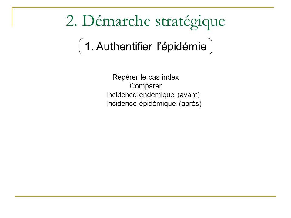 2.Démarche stratégique Épidémie de BMR = 2 cas groupés 2.