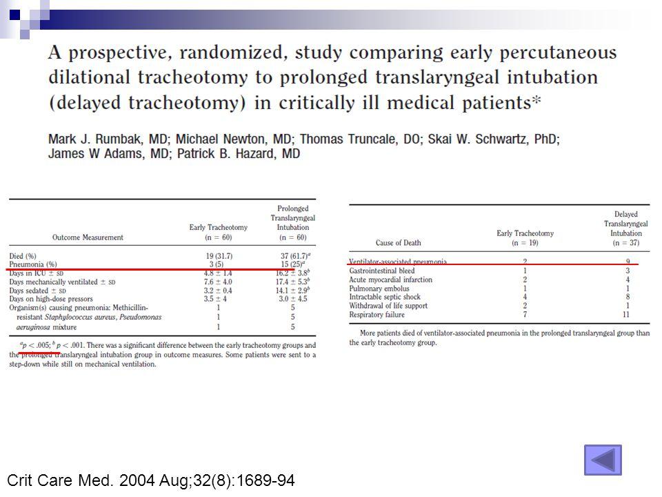 Crit Care Med. 2004 Aug;32(8):1689-94