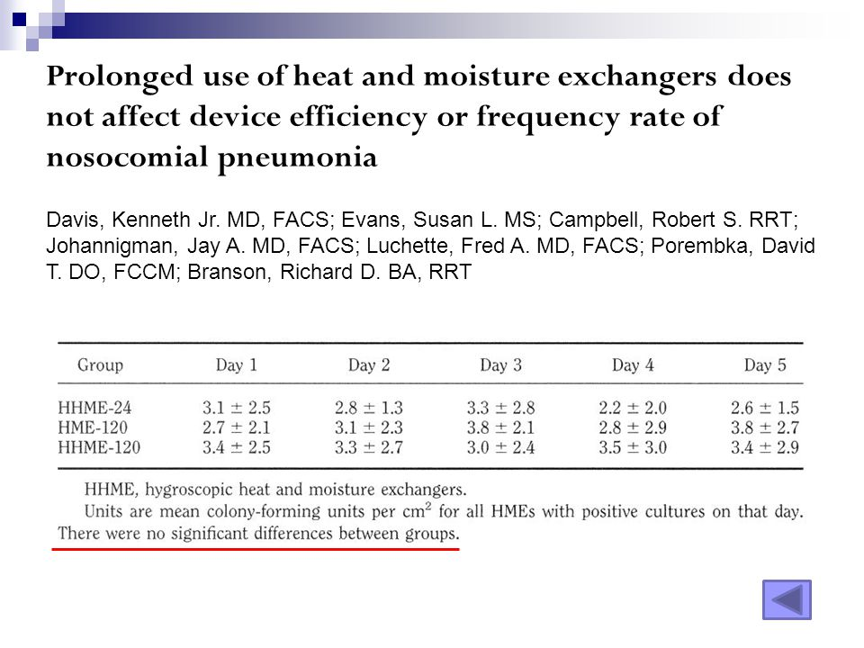 Prolonged use of heat and moisture exchangers does not affect device efficiency or frequency rate of nosocomial pneumonia Davis, Kenneth Jr. MD, FACS;