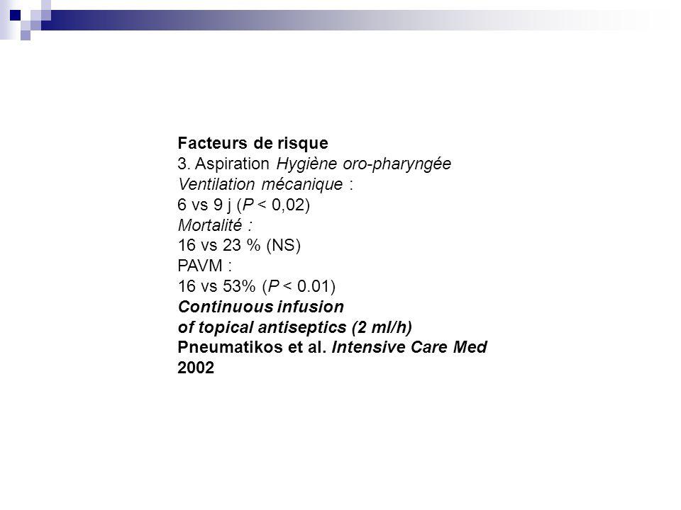 Facteurs de risque 3. Aspiration Hygiène oro-pharyngée Ventilation mécanique : 6 vs 9 j (P < 0,02) Mortalité : 16 vs 23 % (NS) PAVM : 16 vs 53% (P < 0