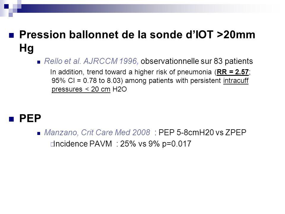 Pression ballonnet de la sonde dIOT >20mm Hg Rello et al. AJRCCM 1996, observationnelle sur 83 patients In addition, trend toward a higher risk of pne