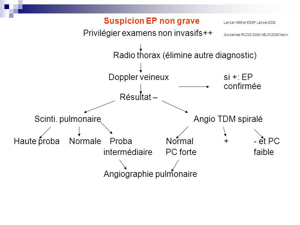 Suspicion EP non grave Lancet 1999 et ESSP Lancet 2002 Privilégier examens non invasifs++ Guidelines RCOG 2008/ NEJM 2008 Marik Radio thorax (élimine autre diagnostic) Doppler veineux si +: EP confirmée Résultat – Scinti.