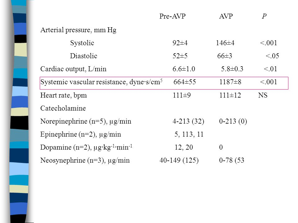 Pre-AVPAVP P Arterial pressure, mm Hg Systolic 92±4 146±4 <.001 Diastolic 52±5 66±3 <.05 Cardiac output, L/min 6.6±1.0 5.8±0.3 <.01 Systemic vascular