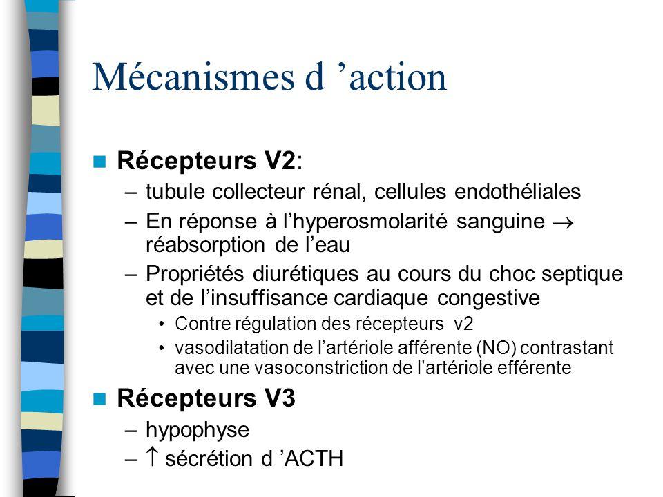 Mécanismes d action Récepteurs V2: –tubule collecteur rénal, cellules endothéliales –En réponse à lhyperosmolarité sanguine réabsorption de leau –Prop