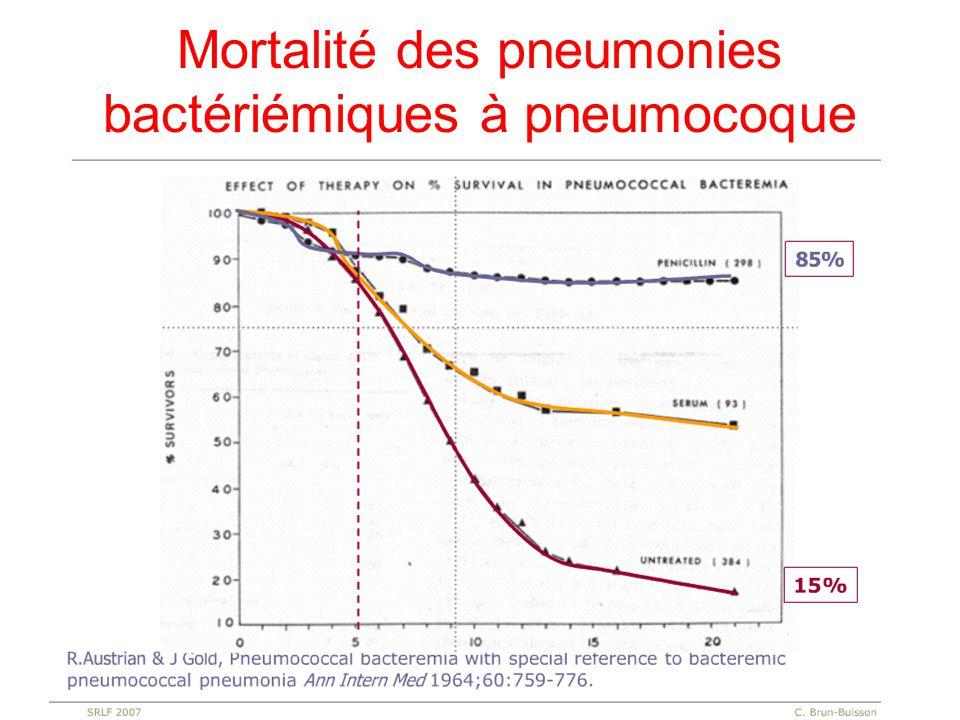 Mortalité des pneumonies bactériémiques à pneumocoque