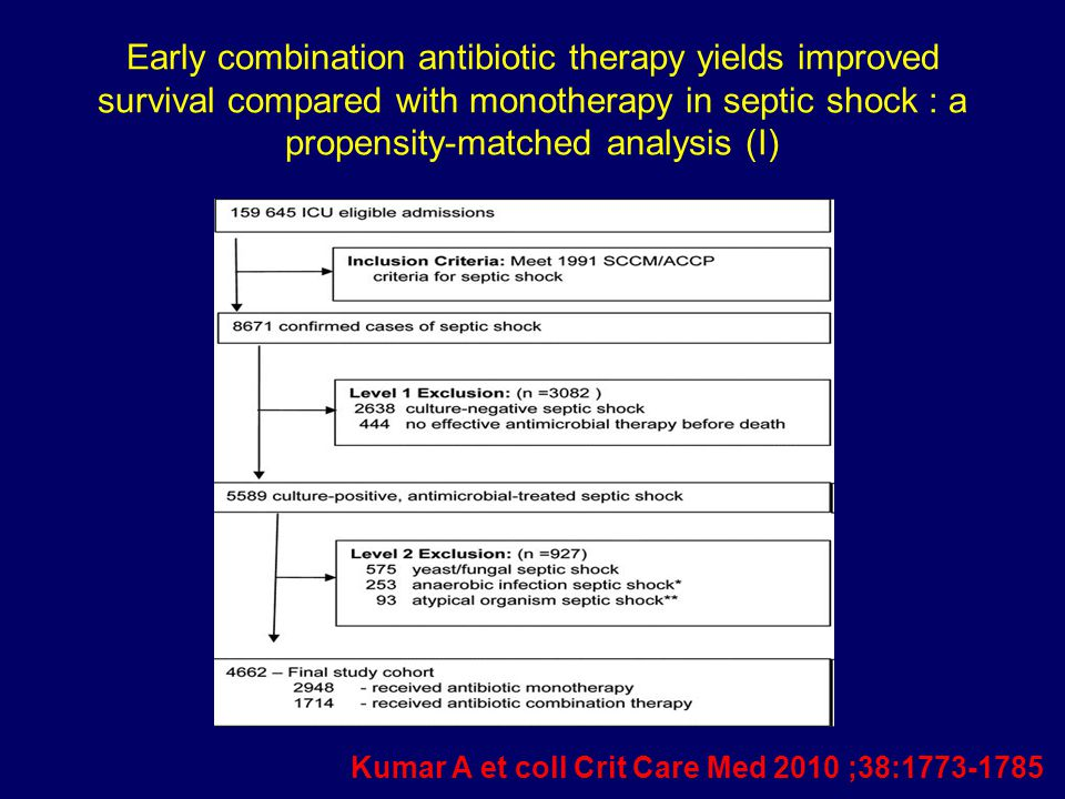 Early combination antibiotic therapy yields improved survival compared with monotherapy in septic shock : a propensity-matched analysis (I) Kumar A et coll Crit Care Med 2010 ;38:1773-1785