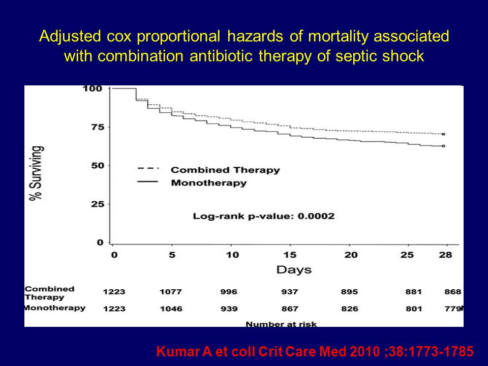 Adjusted cox proportional hazards of mortality associated with combination antibiotic therapy of septic shock Kumar A et coll Crit Care Med 2010 ;38:1