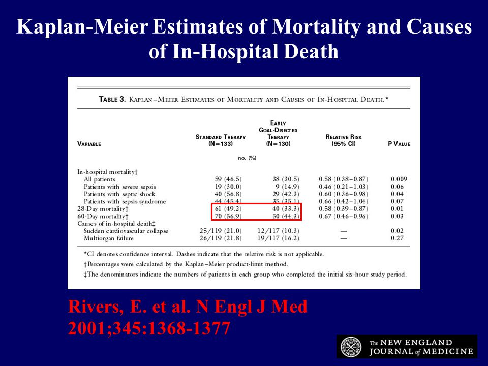 Rivers, E. et al. N Engl J Med 2001;345:1368-1377 Kaplan-Meier Estimates of Mortality and Causes of In-Hospital Death