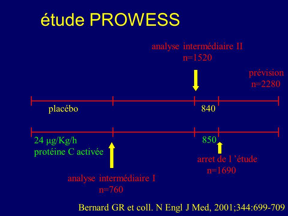 étude PROWESS analyse intermédiaire I n=760 analyse intermédiaire II n=1520 840 850 arret de l étude n=1690 prévision n=2280 24 μg/Kg/h protéine C act