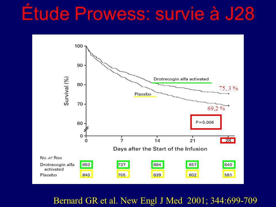 Étude Prowess: survie à J28 Bernard GR et al. New Engl J Med 2001; 344:699-709 75, 3 % 69,2 %