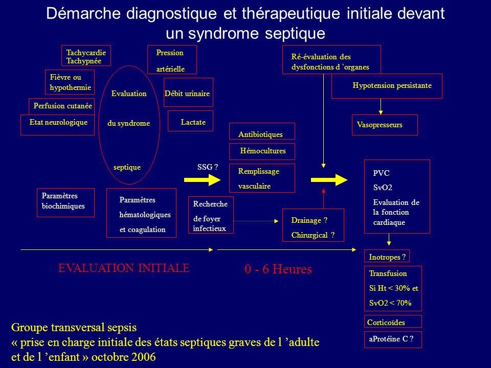Démarche diagnostique et thérapeutique initiale devant un syndrome septique Tachycardie Tachypnée Pression artérielle Fièvre ou hypothermie Perfusion