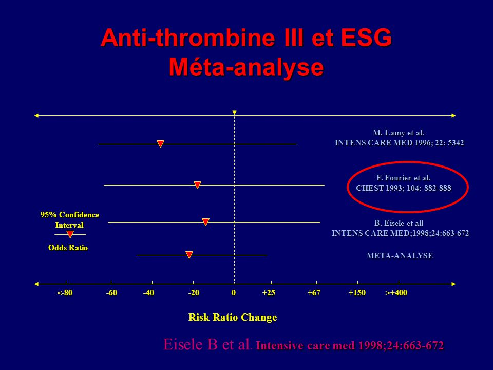 Anti-thrombine III et ESG Méta-analyse +25+67+150>+400 M. Lamy et al. INTENS CARE MED 1996; 22: 5342 95% Confidence Interval Odds Ratio Risk Ratio Cha