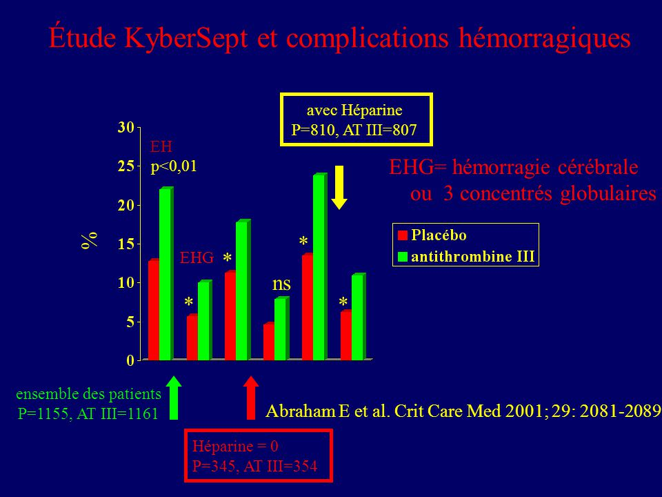 % Héparine = 0 P=345, AT III=354 avec Héparine P=810, AT III=807 ensemble des patients P=1155, AT III=1161 Étude KyberSept et complications hémorragiques Abraham E et al.