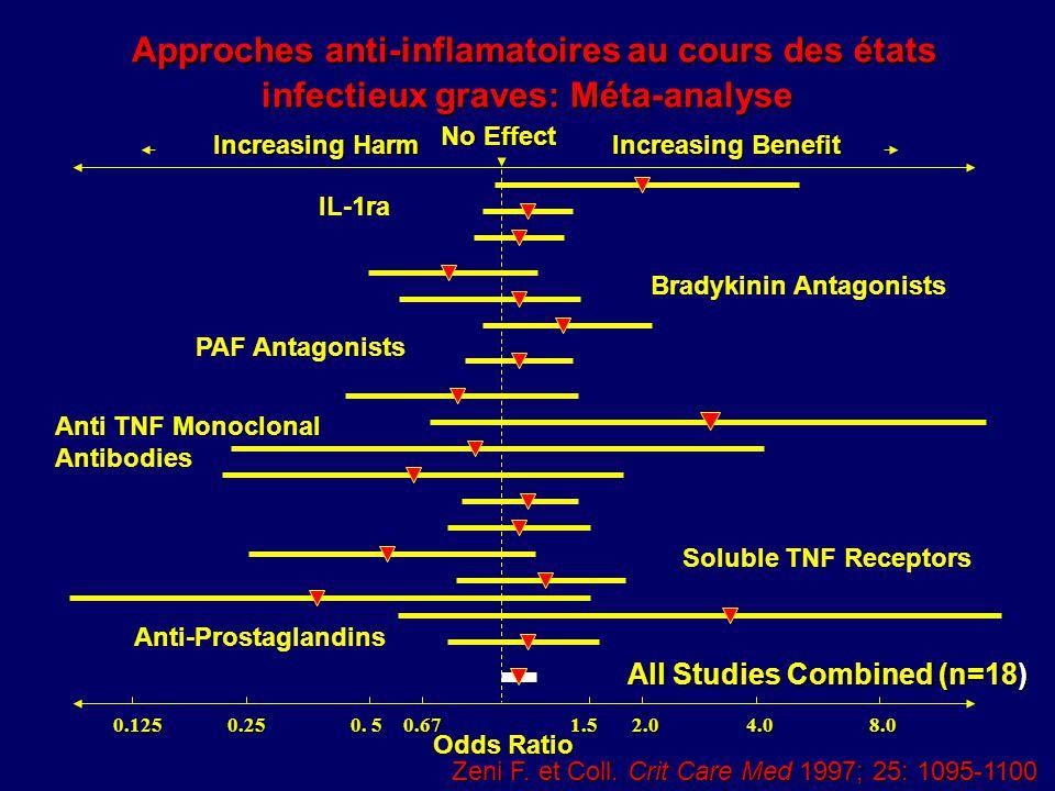 Approches anti-inflamatoires au cours des états infectieux graves: Méta-analyse Zeni F. et Coll. Crit Care Med 1997; 25: 1095-1100 0.1251.52.04.08.00.