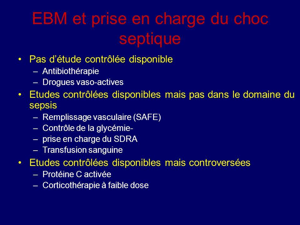 EBM et prise en charge du choc septique Pas détude contrôlée disponible –Antibiothérapie –Drogues vaso-actives Etudes contrôlées disponibles mais pas