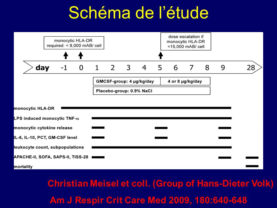 Schéma de létude Christian Meisel et coll. (Group of Hans-Dieter Volk) Am J Respir Crit Care Med 2009, 180:640-648