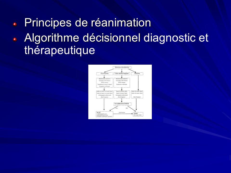 Principes de réanimation Algorithme décisionnel Algorithme décisionnel diagnostic et thérapeutique