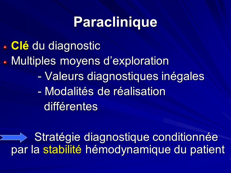 Paraclinique Clé du diagnostic Multiples moyens dexploration - Valeurs diagnostiques inégales - Valeurs diagnostiques inégales - Modalités de réalisat