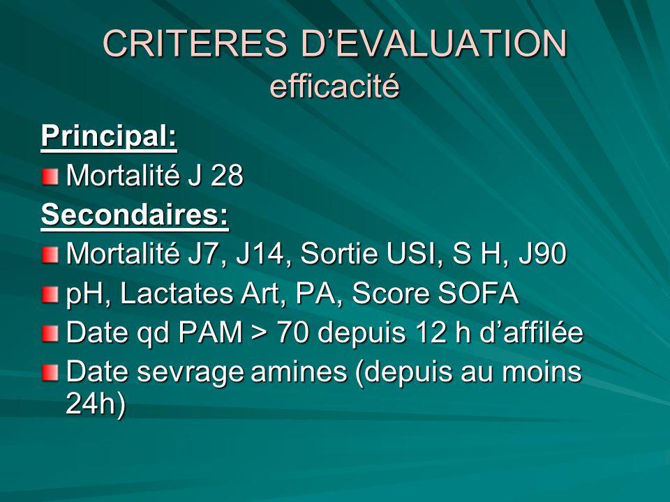 CRITERES DEVALUATION efficacité Principal: Mortalité J 28 Secondaires: Mortalité J7, J14, Sortie USI, S H, J90 pH, Lactates Art, PA, Score SOFA Date q