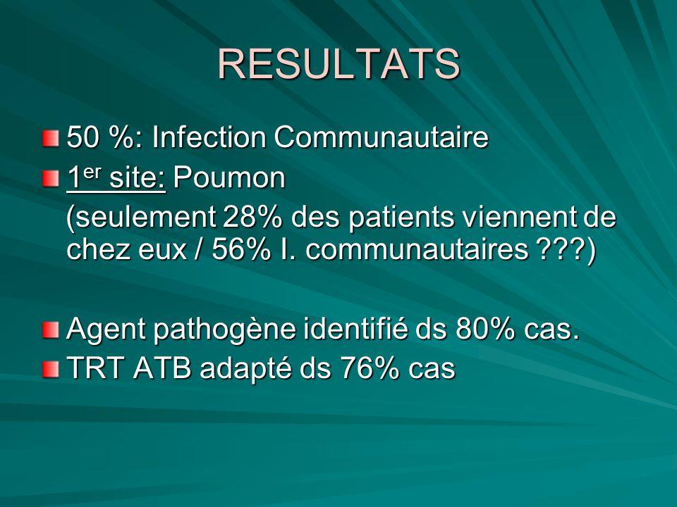 RESULTATS 50 %: Infection Communautaire 1 er site: Poumon (seulement 28% des patients viennent de chez eux / 56% I. communautaires ???) (seulement 28%