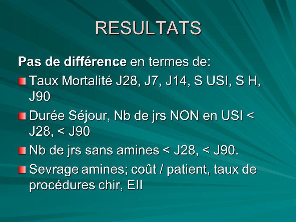 RESULTATS Pas de différence en termes de: Taux Mortalité J28, J7, J14, S USI, S H, J90 Durée Séjour, Nb de jrs NON en USI < J28, < J90 Nb de jrs sans