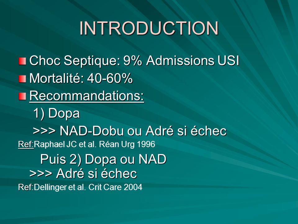 INTRODUCTION Choc Septique: 9% Admissions USI Mortalité: 40-60% Recommandations: 1) Dopa 1) Dopa >>> NAD-Dobu ou Adré si échec >>> NAD-Dobu ou Adré si