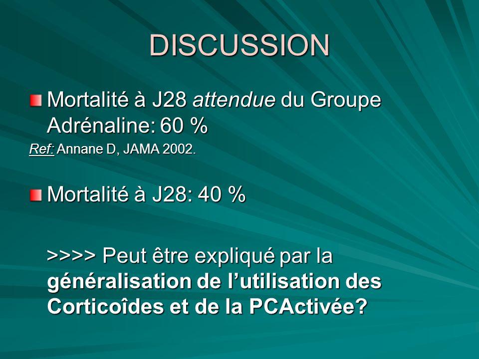 DISCUSSION Mortalité à J28 attendue du Groupe Adrénaline: 60 % Ref: Annane D, JAMA 2002. Mortalité à J28: 40 % >>>> Peut être expliqué par la générali