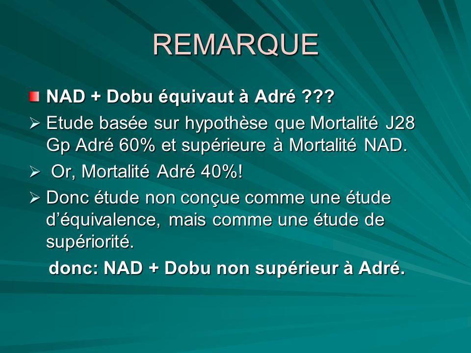 CONCLUSION Il ny a pas davantage defficacité et de sécurité de lassociation NAD-Dobutamine par rapport à lAdrénaline seule pour le support HDM dans le choc septique.