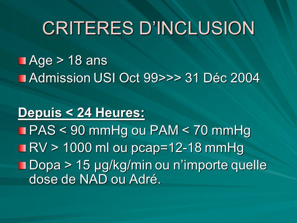 CRITERES DINCLUSION Age > 18 ans Admission USI Oct 99>>> 31 Déc 2004 Depuis < 24 Heures: PAS < 90 mmHg ou PAM < 70 mmHg RV > 1000 ml ou pcap=12-18 mmH