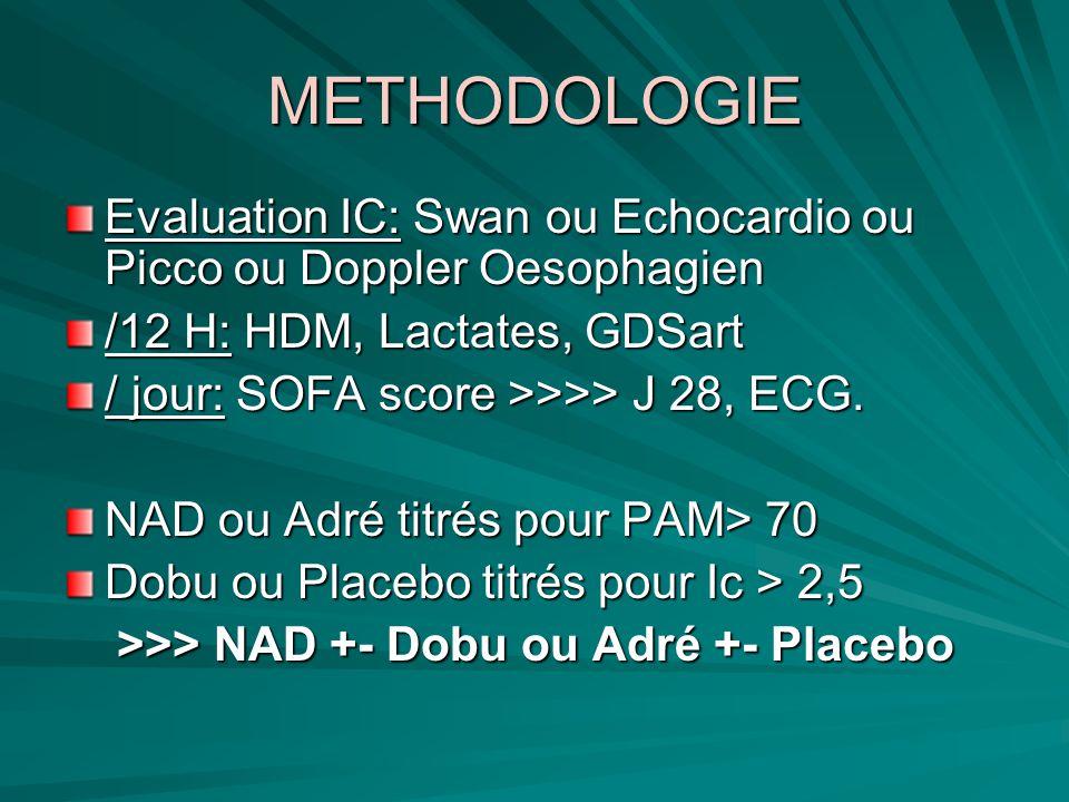 METHODOLOGIE Evaluation IC: Swan ou Echocardio ou Picco ou Doppler Oesophagien /12 H: HDM, Lactates, GDSart / jour: SOFA score >>>> J 28, ECG. NAD ou