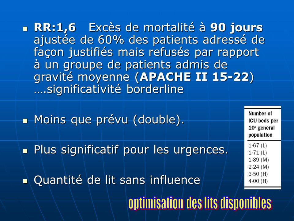 RR:1,6 Excès de mortalité à 90 jours ajustée de 60% des patients adressé de façon justifiés mais refusés par rapport à un groupe de patients admis de
