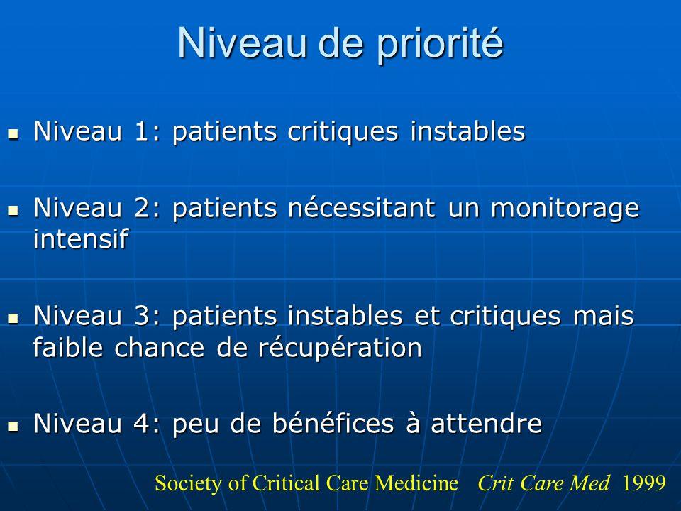 Niveau de priorité Niveau 1: patients critiques instables Niveau 1: patients critiques instables Niveau 2: patients nécessitant un monitorage intensif