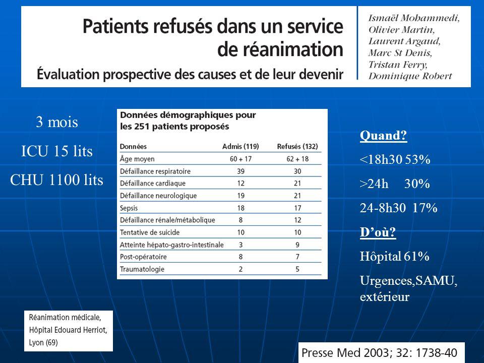 3 mois ICU 15 lits CHU 1100 lits Quand? <18h30 53% >24h 30% 24-8h30 17% Doù? Hôpital 61% Urgences,SAMU, extérieur