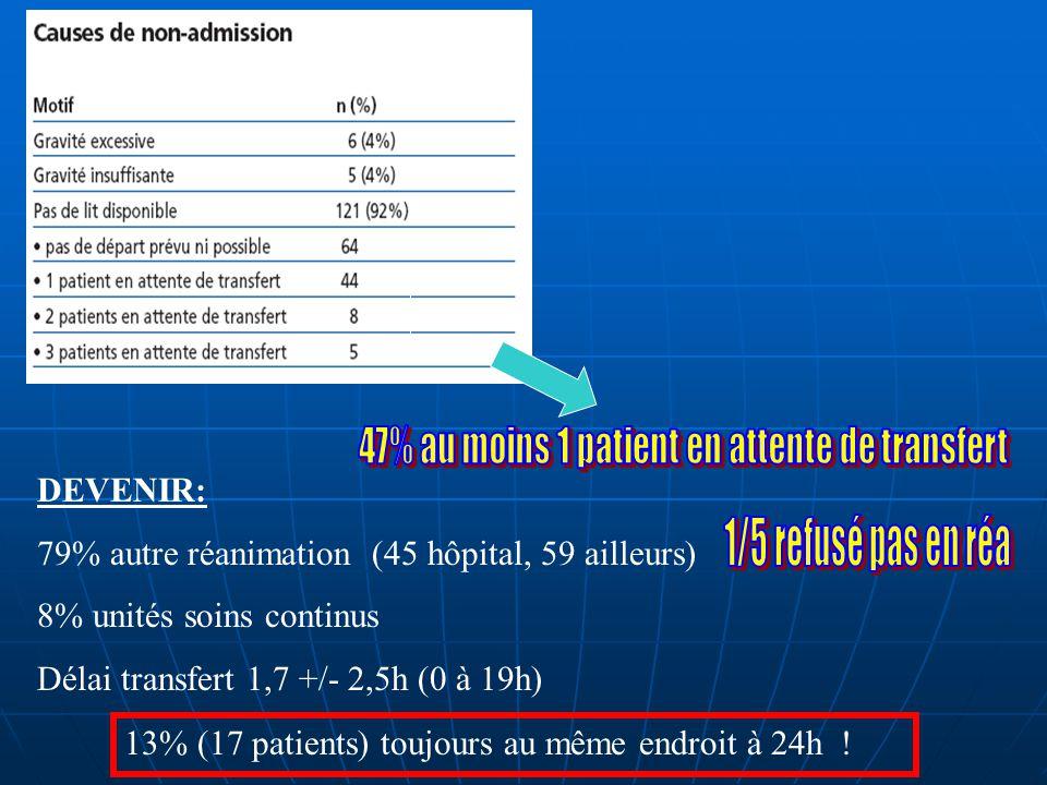DEVENIR: 79% autre réanimation (45 hôpital, 59 ailleurs) 8% unités soins continus Délai transfert 1,7 +/- 2,5h (0 à 19h) 13% (17 patients) toujours au