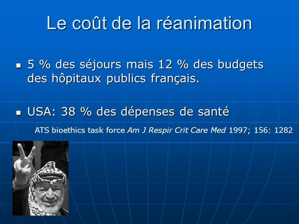 Le coût de la réanimation 5 % des séjours mais 12 % des budgets des hôpitaux publics français. 5 % des séjours mais 12 % des budgets des hôpitaux publ