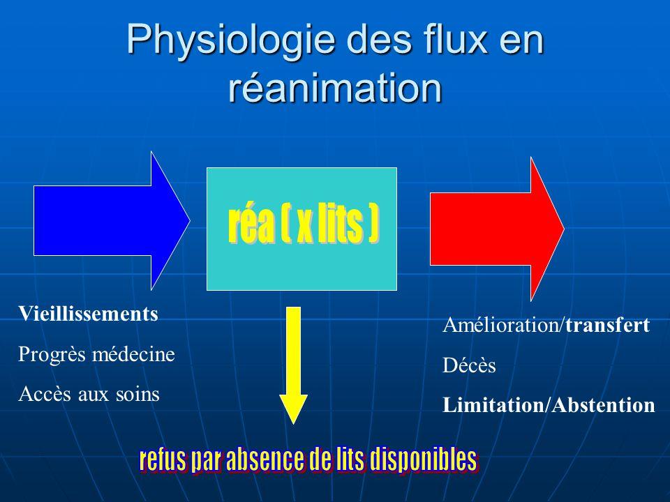 Physiologie des flux en réanimation Vieillissements Progrès médecine Accès aux soins Amélioration/transfert Décès Limitation/Abstention